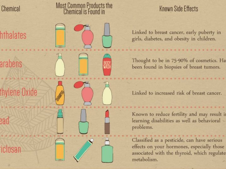Do You Know What's in Your Skincare Products?